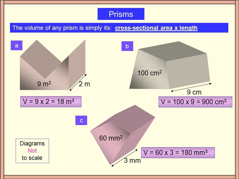 Volume of a Prism Remember: Prisms are 3 dimensional shapes that have a constant cross-sectional area.