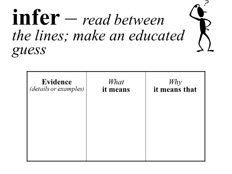 infer – read between the lines; make an educated guess Evidence (details or examples) What it means Why it means that
