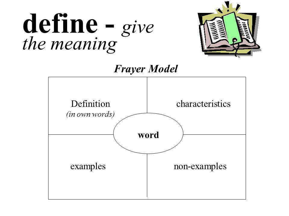 define - give the meaning word Definition (in own words) characteristics examplesnon-examples Frayer Model