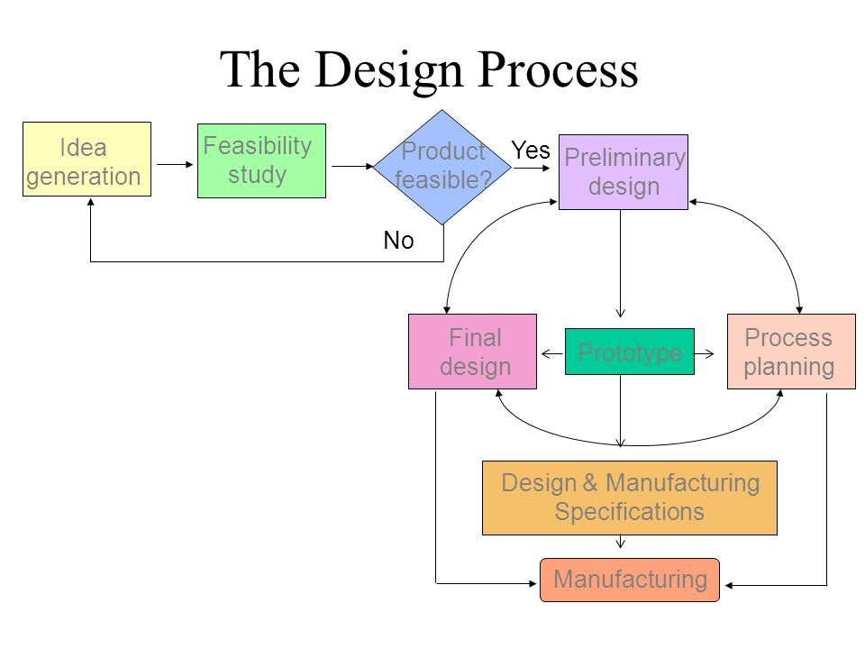 kudler fine foods detailed design process and design specifications Bsa/375 fundamentals of business systems development the latest version a+ study guide  bsa 375 entire course lin.