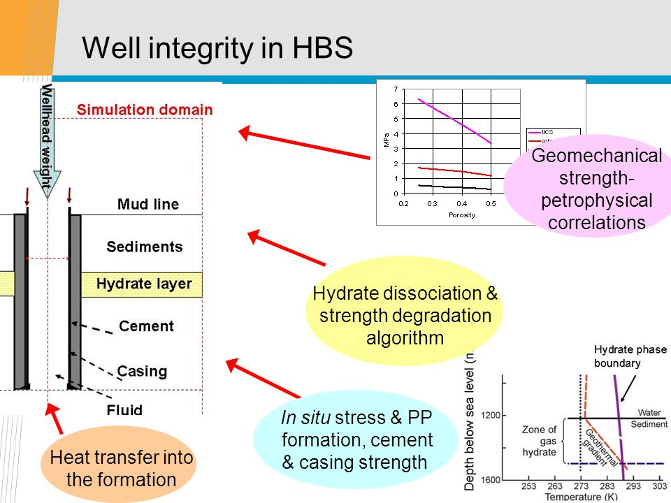 casing integrity in hydrate bearing sediments reem freij ayoub rh slideplayer com Black and Decker 60Mm Mortar Shell
