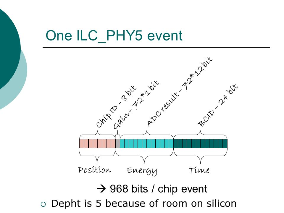 One ILC_PHY5 event ADC result – 72*12 bit BCID – 24 bit Gain – 72*1 bit Chip ID - 8 bit Position EnergyTime  968 bits / chip event  Depht is 5 because of room on silicon