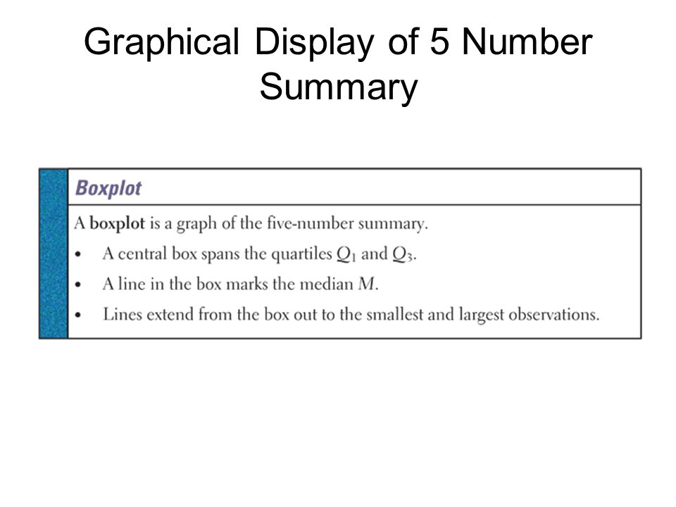 Graphical Display of 5 Number Summary