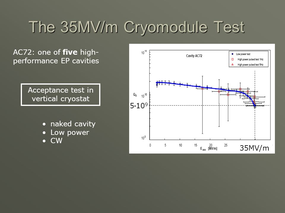 The 35MV/m Cryomodule Test AC72: one of five high- performance EP cavities 35MV/m 510 9 Acceptance test in vertical cryostat naked cavity Low power CW