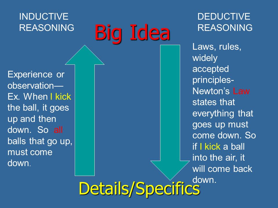 Big Idea Details/Specifics INDUCTIVE REASONING DEDUCTIVE REASONING Experience or observation— Ex.