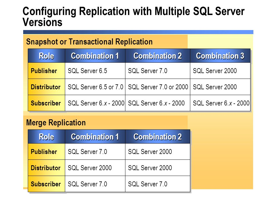 Module 6: Implementing SQL Server Replication in an