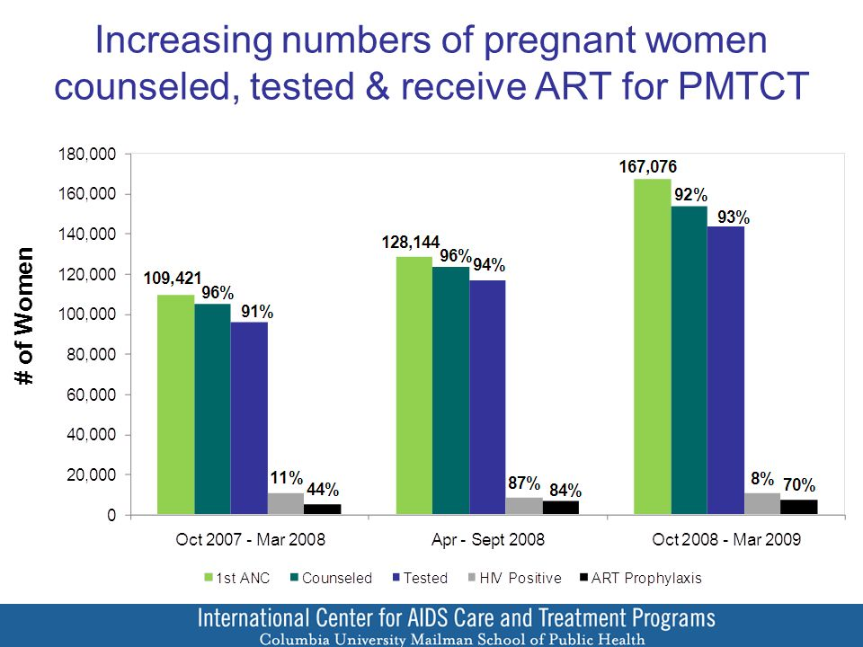 Increasing numbers of pregnant women counseled, tested & receive ART for PMTCT # of Women