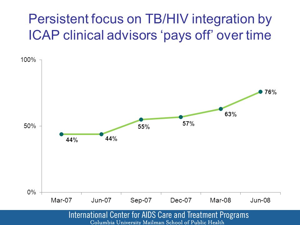 Persistent focus on TB/HIV integration by ICAP clinical advisors 'pays off' over time