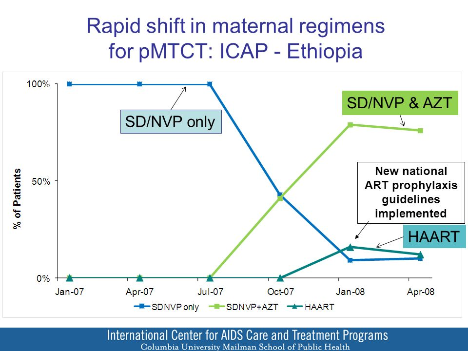 Rapid shift in maternal regimens for pMTCT: ICAP - Ethiopia New national ART prophylaxis guidelines implemented SD/NVP only SD/NVP & AZT HAART