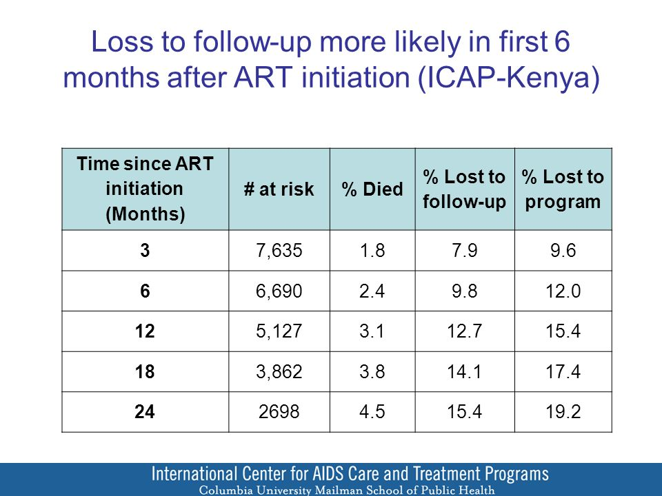 Loss to follow-up more likely in first 6 months after ART initiation (ICAP-Kenya) Time since ART initiation (Months) # at risk% Died % Lost to follow-up % Lost to program 37,6351.87.99.6 66,6902.49.812.0 125,1273.112.715.4 183,8623.814.117.4 2426984.515.419.2