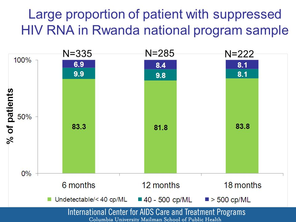 N=335 N=285 N=222 Large proportion of patient with suppressed HIV RNA in Rwanda national program sample % of patients