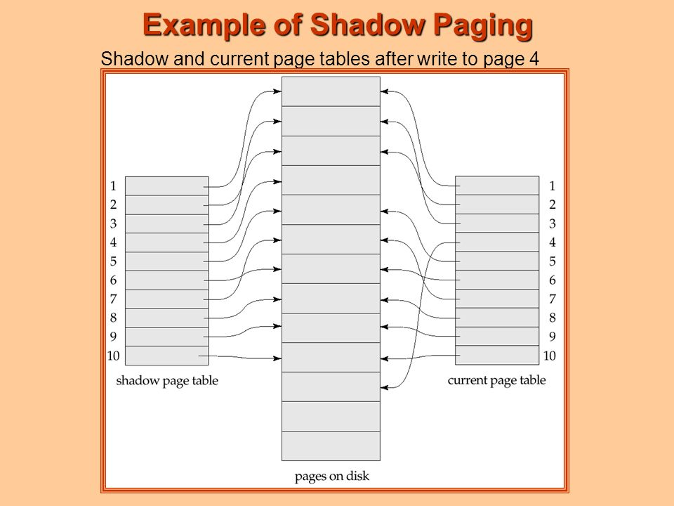 Example of Shadow Paging Shadow and current page tables after write to page 4