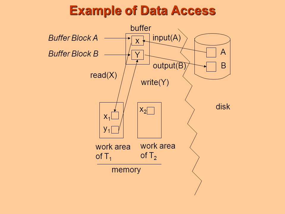 Example of Data Access x Y A B x1x1 y1y1 buffer Buffer Block A Buffer Block B input(A) output(B) read(X) write(Y) disk work area of T 1 work area of T 2 memory x2x2