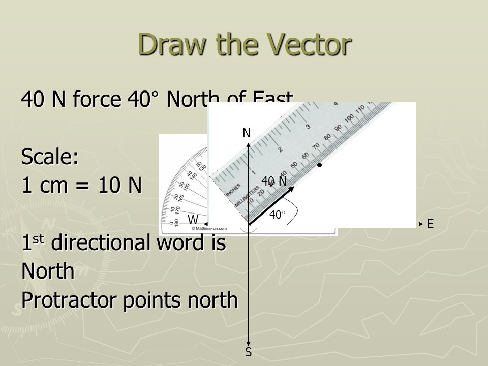 Draw the Vector 40 N force 40° North of East Scale: 1 cm = 10 N 1 st directional word is North Protractor points north 40° 40 N N S W E