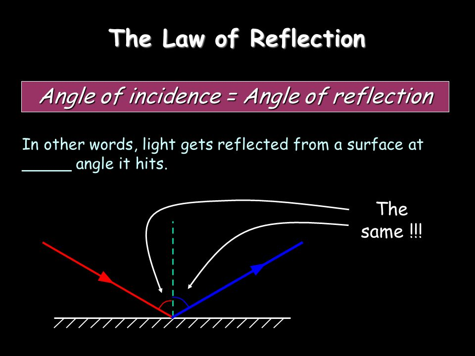 Reflection from a mirror: Incident ray Normal Reflected ray Angle of incidence Angle of reflection Mirror