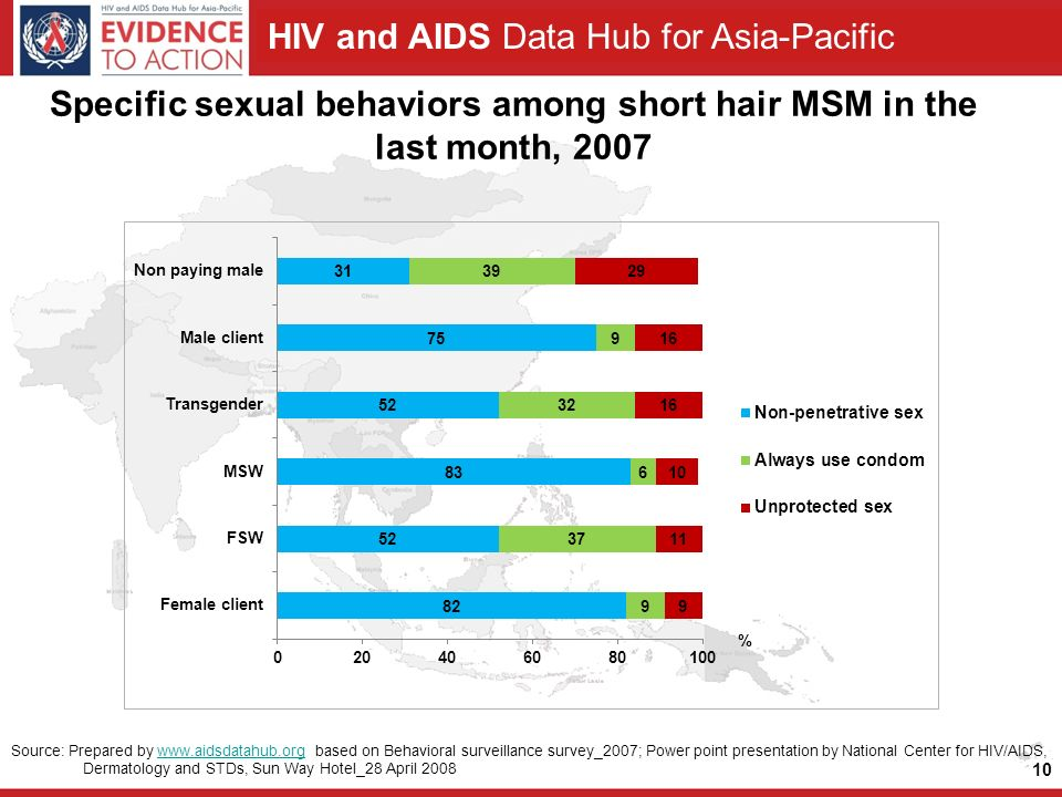 HIV and AIDS Data Hub for Asia-Pacific Specific sexual behaviors among short hair MSM in the last month, Source: Prepared by   based on Behavioral surveillance survey_2007; Power point presentation by National Center for HIV/AIDS, Dermatology and STDs, Sun Way Hotel_28 April 2008www.aidsdatahub.org