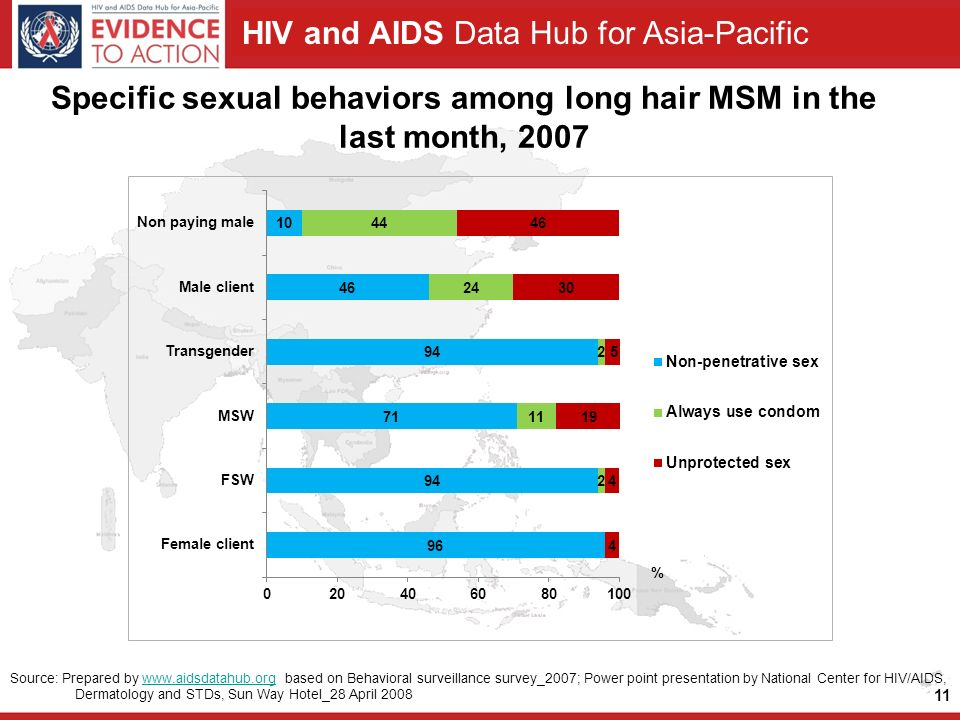 HIV and AIDS Data Hub for Asia-Pacific Specific sexual behaviors among long hair MSM in the last month, Source: Prepared by   based on Behavioral surveillance survey_2007; Power point presentation by National Center for HIV/AIDS, Dermatology and STDs, Sun Way Hotel_28 April 2008www.aidsdatahub.org