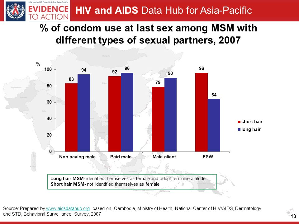 HIV and AIDS Data Hub for Asia-Pacific % of condom use at last sex among MSM with different types of sexual partners, Source: Prepared by   based on Cambodia, Ministry of Health, National Center of HIV/AIDS, Dermatology and STD, Behavioral Surveillance Survey, 2007www.aidsdatahub.org