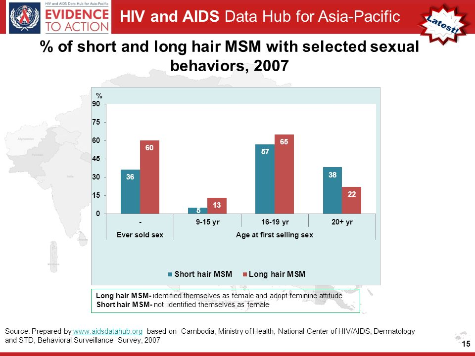 HIV and AIDS Data Hub for Asia-Pacific % of short and long hair MSM with selected sexual behaviors, Source: Prepared by   based on Cambodia, Ministry of Health, National Center of HIV/AIDS, Dermatology and STD, Behavioral Surveillance Survey, 2007www.aidsdatahub.org Long hair MSM- identified themselves as female and adopt feminine attitude Short hair MSM- not identified themselves as female