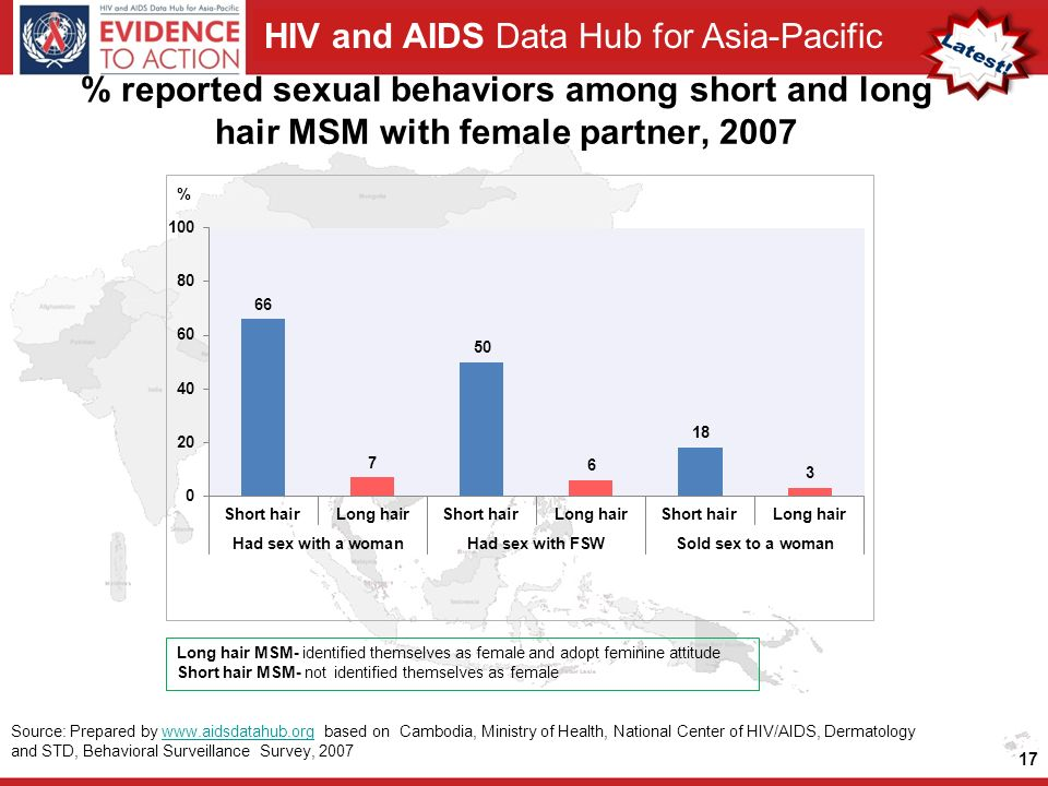 HIV and AIDS Data Hub for Asia-Pacific % reported sexual behaviors among short and long hair MSM with female partner, Source: Prepared by   based on Cambodia, Ministry of Health, National Center of HIV/AIDS, Dermatology and STD, Behavioral Surveillance Survey, 2007www.aidsdatahub.org Long hair MSM- identified themselves as female and adopt feminine attitude Short hair MSM- not identified themselves as female