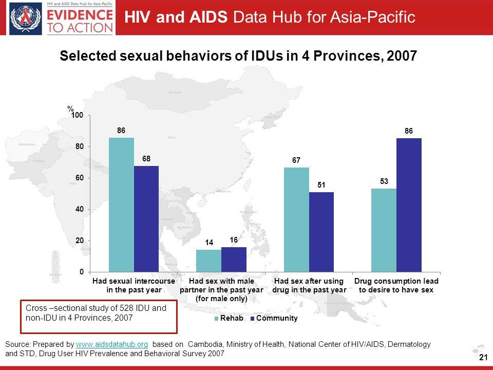 HIV and AIDS Data Hub for Asia-Pacific Selected sexual behaviors of IDUs in 4 Provinces, Cross –sectional study of 528 IDU and non-IDU in 4 Provinces, 2007 Source: Prepared by   based on Cambodia, Ministry of Health, National Center of HIV/AIDS, Dermatology and STD, Drug User HIV Prevalence and Behavioral Survey 2007www.aidsdatahub.org