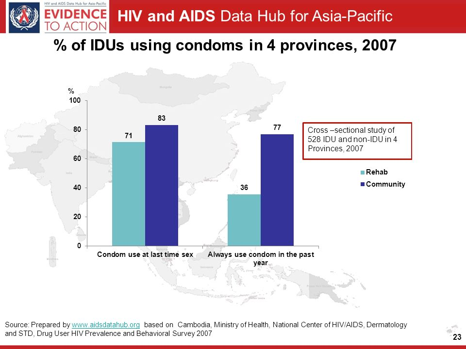 HIV and AIDS Data Hub for Asia-Pacific % of IDUs using condoms in 4 provinces, Source: Prepared by   based on Cambodia, Ministry of Health, National Center of HIV/AIDS, Dermatology and STD, Drug User HIV Prevalence and Behavioral Survey 2007www.aidsdatahub.org