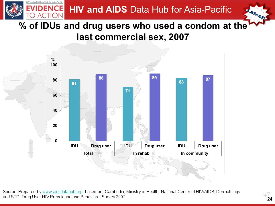 HIV and AIDS Data Hub for Asia-Pacific % of IDUs and drug users who used a condom at the last commercial sex, Source: Prepared by   based on Cambodia, Ministry of Health, National Center of HIV/AIDS, Dermatology and STD, Drug User HIV Prevalence and Behavioral Survey 2007www.aidsdatahub.org