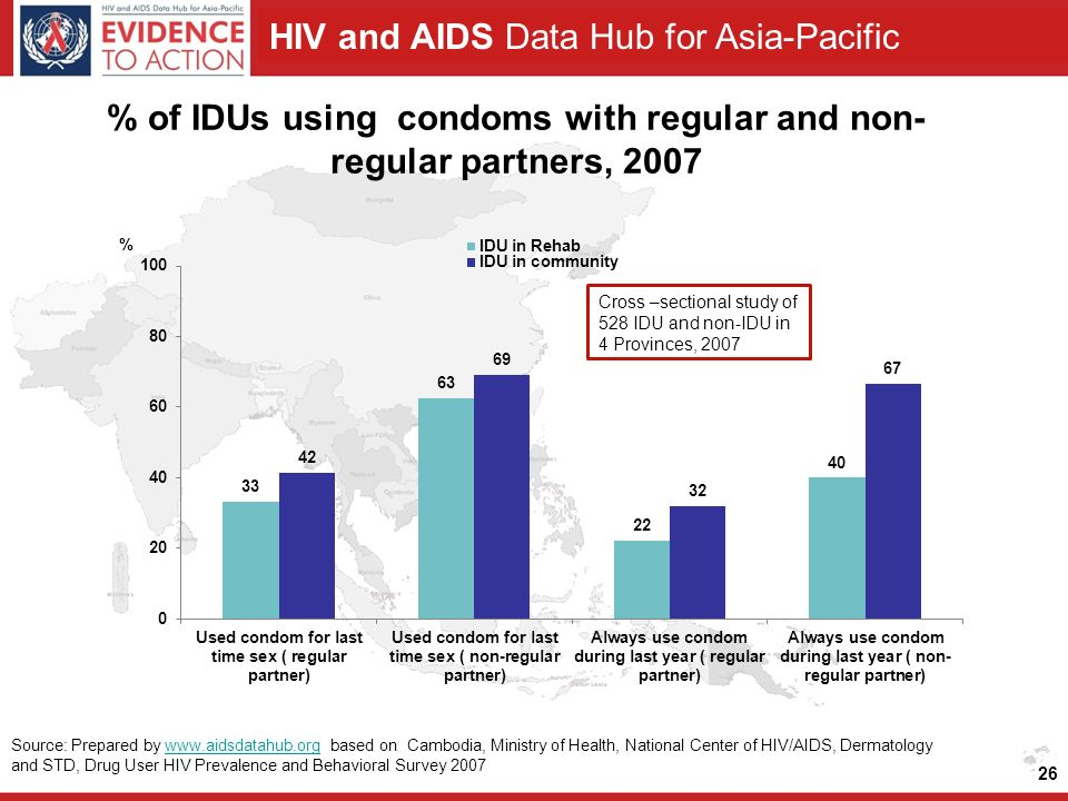 HIV and AIDS Data Hub for Asia-Pacific % of IDUs using condoms with regular and non- regular partners, Cross –sectional study of 528 IDU and non-IDU in 4 Provinces, 2007 Source: Prepared by   based on Cambodia, Ministry of Health, National Center of HIV/AIDS, Dermatology and STD, Drug User HIV Prevalence and Behavioral Survey 2007www.aidsdatahub.org