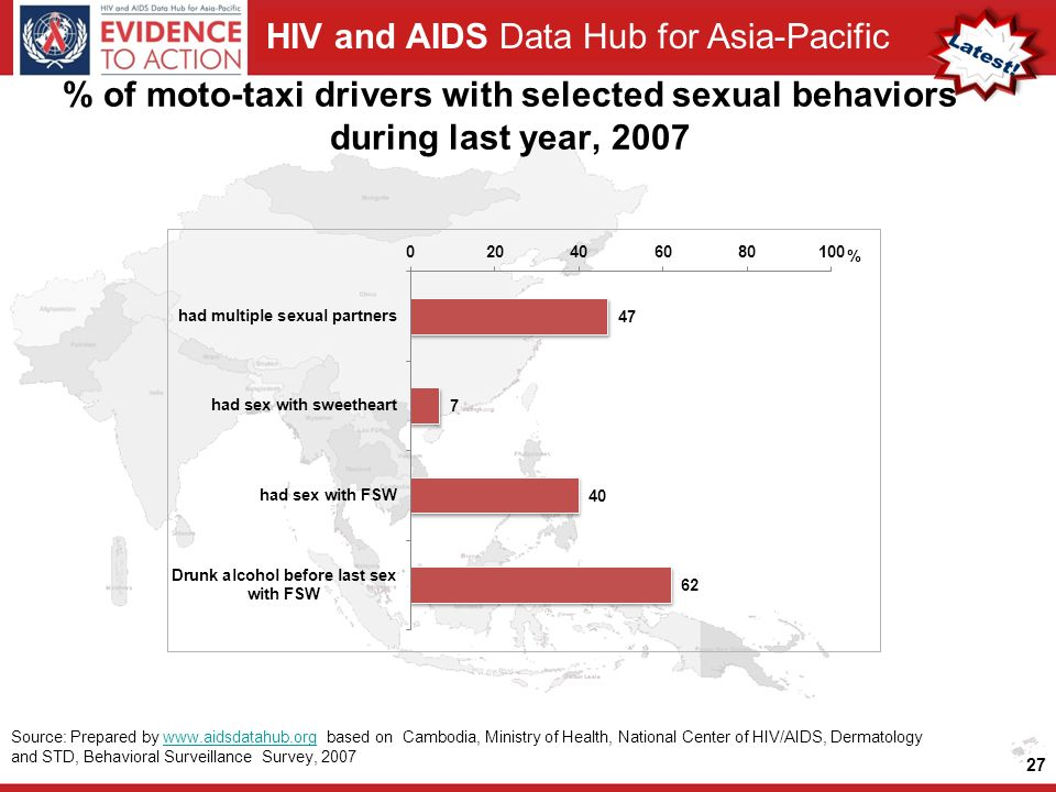 HIV and AIDS Data Hub for Asia-Pacific % of moto-taxi drivers with selected sexual behaviors during last year, Source: Prepared by   based on Cambodia, Ministry of Health, National Center of HIV/AIDS, Dermatology and STD, Behavioral Surveillance Survey, 2007www.aidsdatahub.org