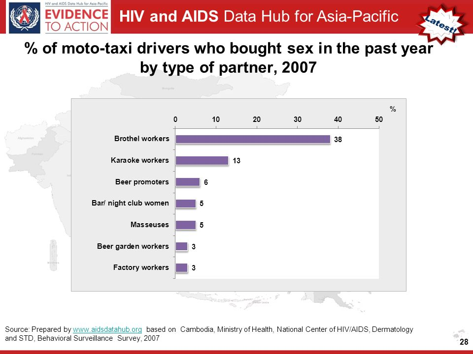 HIV and AIDS Data Hub for Asia-Pacific % of moto-taxi drivers who bought sex in the past year by type of partner, Source: Prepared by   based on Cambodia, Ministry of Health, National Center of HIV/AIDS, Dermatology and STD, Behavioral Surveillance Survey, 2007www.aidsdatahub.org