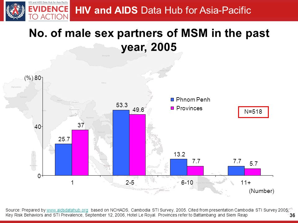 HIV and AIDS Data Hub for Asia-Pacific 36 No.