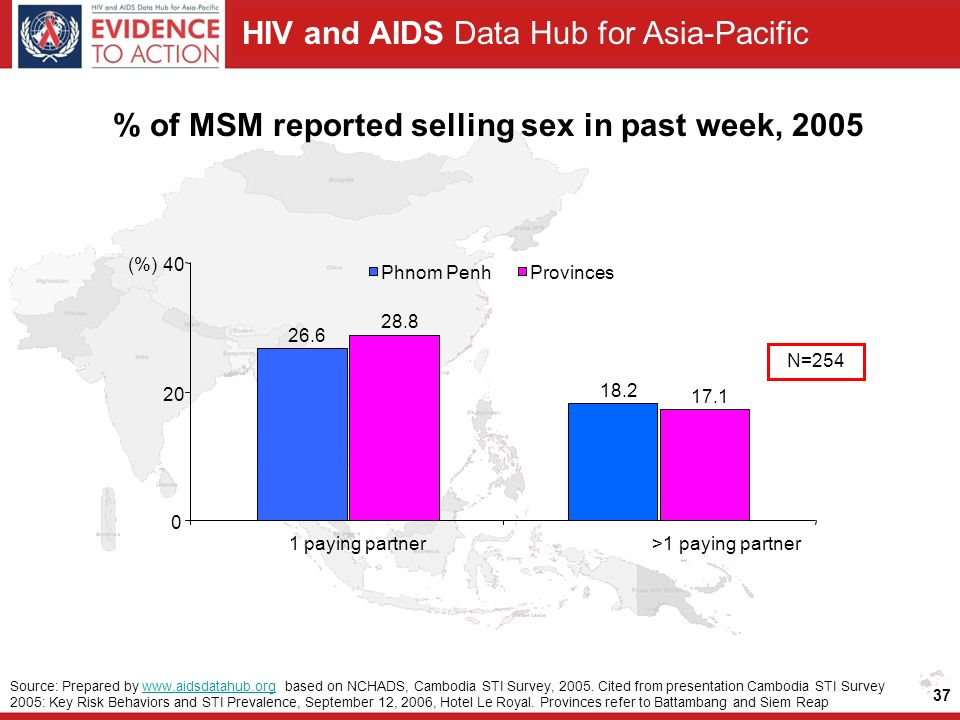 HIV and AIDS Data Hub for Asia-Pacific 37 % of MSM reported selling sex in past week, 2005 N=254 Source: Prepared by   based on NCHADS, Cambodia STI Survey, 2005.
