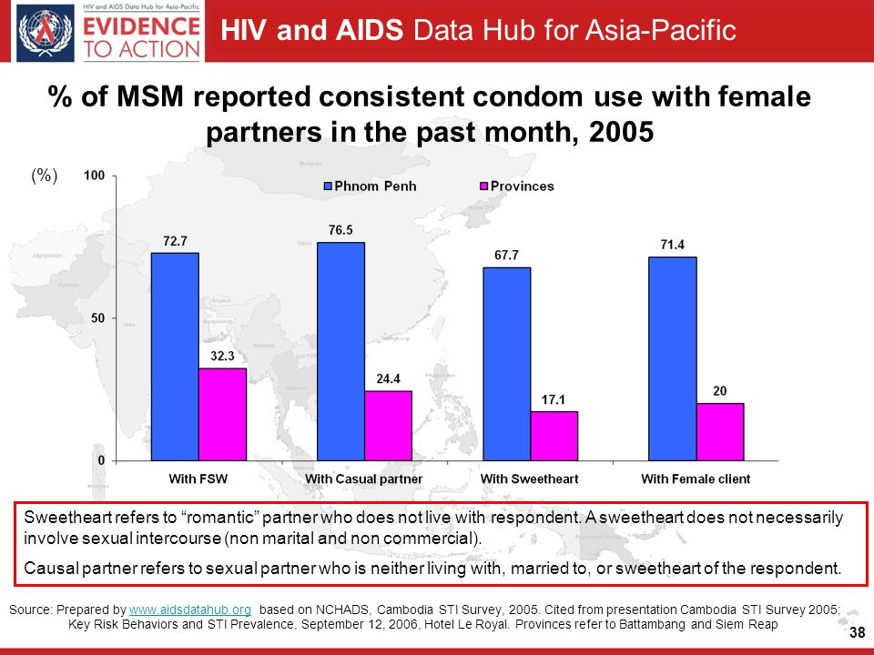 HIV and AIDS Data Hub for Asia-Pacific 38 % of MSM reported consistent condom use with female partners in the past month, 2005 Source: Prepared by   based on NCHADS, Cambodia STI Survey, 2005.