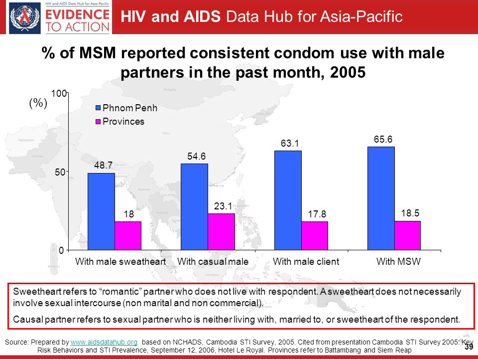 HIV and AIDS Data Hub for Asia-Pacific 39 % of MSM reported consistent condom use with male partners in the past month, 2005 Source: Prepared by   based on NCHADS, Cambodia STI Survey, 2005.