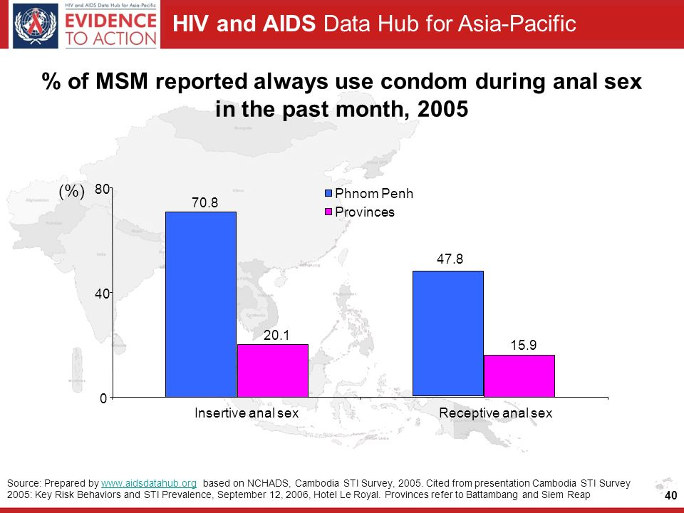 HIV and AIDS Data Hub for Asia-Pacific 40 % of MSM reported always use condom during anal sex in the past month, 2005 Source: Prepared by   based on NCHADS, Cambodia STI Survey, 2005.