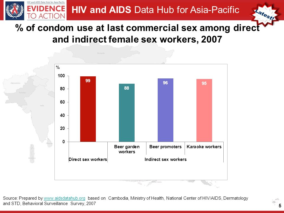 HIV and AIDS Data Hub for Asia-Pacific % of condom use at last commercial sex among direct and indirect female sex workers, Source: Prepared by   based on Cambodia, Ministry of Health, National Center of HIV/AIDS, Dermatology and STD, Behavioral Surveillance Survey, 2007www.aidsdatahub.org