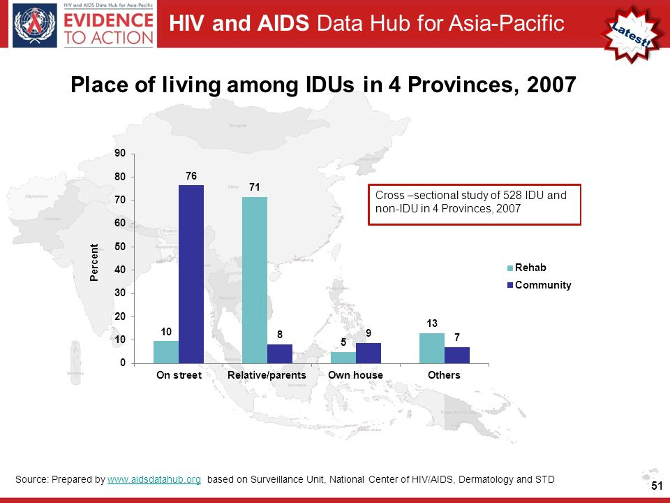 HIV and AIDS Data Hub for Asia-Pacific Place of living among IDUs in 4 Provinces, Source: Prepared by   based on Surveillance Unit, National Center of HIV/AIDS, Dermatology and STDwww.aidsdatahub.org