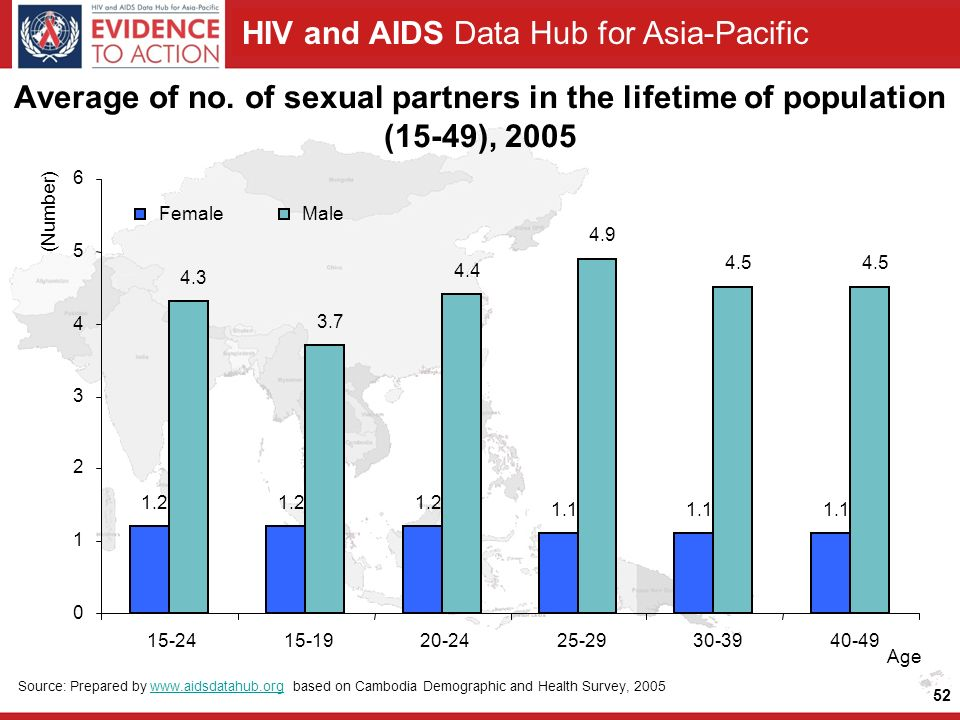 HIV and AIDS Data Hub for Asia-Pacific 52 Average of no.