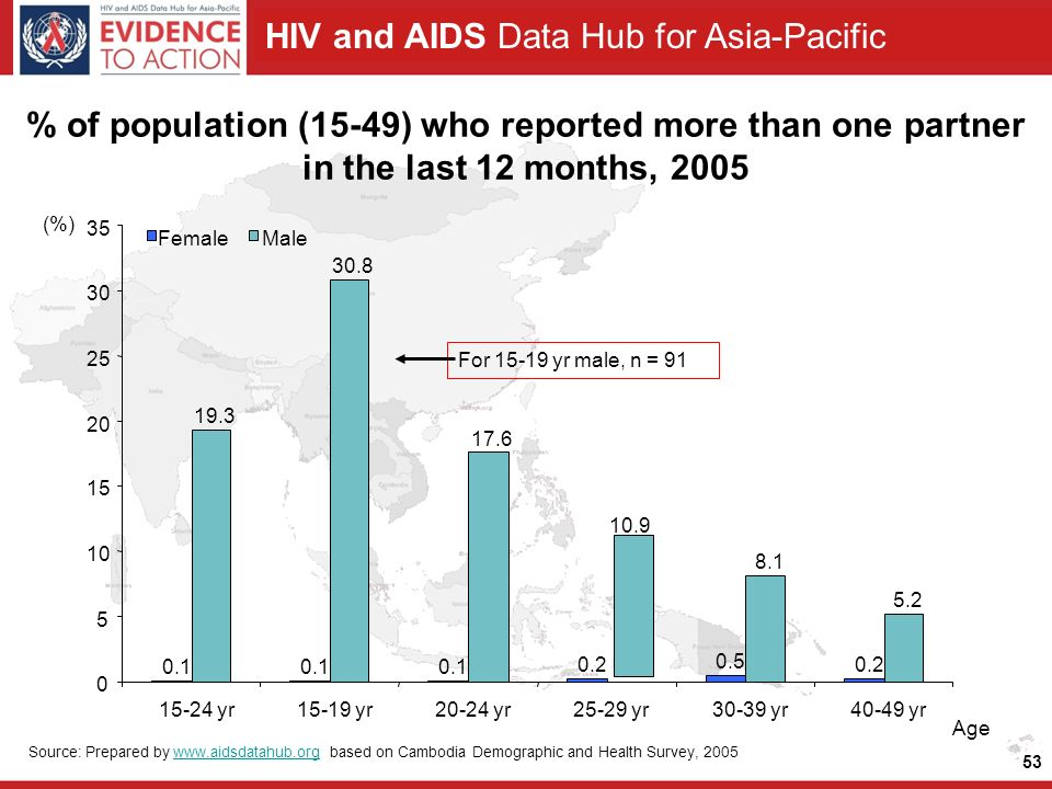 HIV and AIDS Data Hub for Asia-Pacific 53 % of population (15-49) who reported more than one partner in the last 12 months, 2005 Source: Prepared by   based on Cambodia Demographic and Health Survey, 2005www.aidsdatahub.org (%) For yr male, n = 91 Age yr15-19 yr20-24 yr25-29 yr30-39 yr40-49 yr FemaleMale