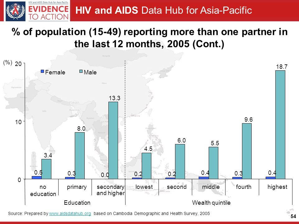 HIV and AIDS Data Hub for Asia-Pacific 54 % of population (15-49) reporting more than one partner in the last 12 months, 2005 (Cont.) Source: Prepared by   based on Cambodia Demographic and Health Survey, 2005www.aidsdatahub.org (%) no education primarysecondary and higher lowestsecondmiddlefourthhighest EducationWealth quintile FemaleMale