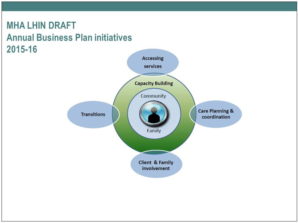 champlain lhin annual business plan