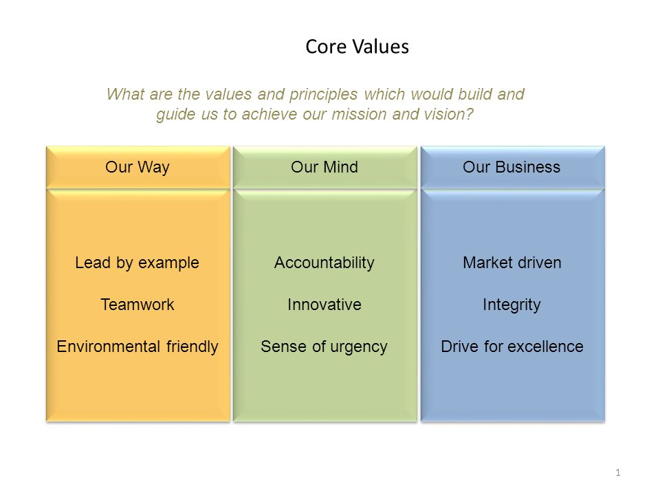 Confidential Core Values 1 Lead By Example Teamwork Environmental Friendly Lead By Example Teamwork Environmental Friendly What Are The Values And Principles Ppt Download