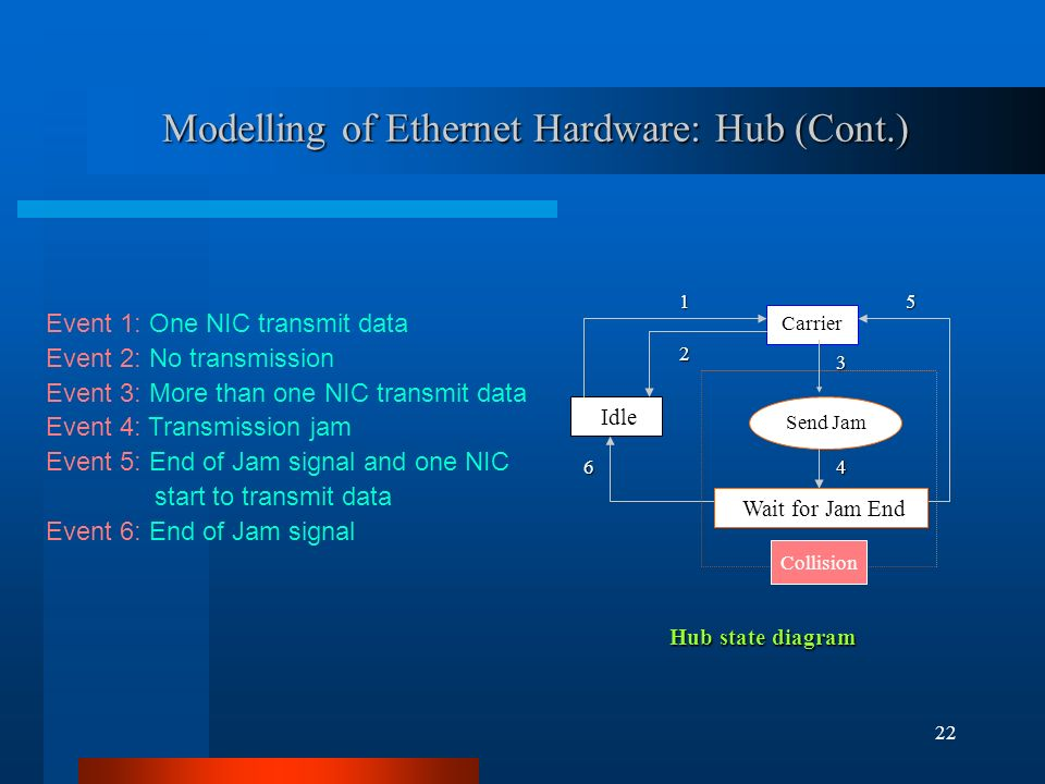 22 Modelling of Ethernet Hardware: Hub (Cont.) Hub state diagram Idle Event 1: One NIC transmit data Event 2: No transmission Event 3: More than one NIC transmit data Event 4: Transmission jam Event 5: End of Jam signal and one NIC start to transmit data Event 6: End of Jam signal Carrier Send Jam Collision Wait for Jam End1253 46