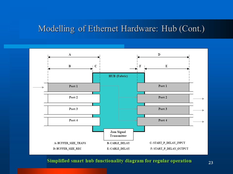 23 Modelling of Ethernet Hardware: Hub (Cont.) Simplified smart hub functionality diagram for regular operation A: BUFFER_SIZE_TRANSB: CABLE_DELAY C: START_P_DELAY_INPUT D: BUFFER_SIZE_REC F: START_P_DELAY_OUTPUTE: CABLE_DELAY HUB (Fabric) F D ECB A Port 1 Port 2 Port 3 Port 4 Port 2 Port 3 Port 4 Jam Signal Transmitter