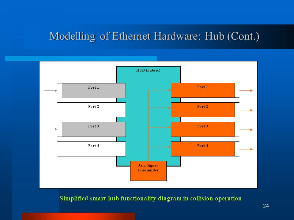 24 Modelling of Ethernet Hardware: Hub (Cont.) Simplified smart hub functionality diagram in collision operation HUB (Fabric) Port 1 Port 2 Port 3 Port 4 Port 2 Port 3 Port 4 Jam Signal Transmitter