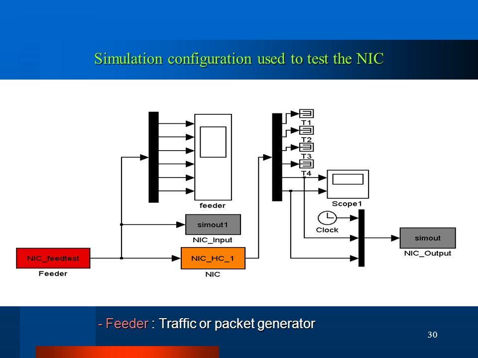 30 Simulation configuration used to test the NIC - Feeder : Traffic or packet generator - Feeder : Traffic or packet generator