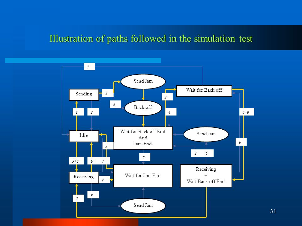 31 Idle Sending Receiving + Wait Back off End Wait for Jam End Back off Send Jam Wait for Back off Receiving Wait for Back off End And Jam End 7 12 9 4 3 465+8 7 4 9 7 6 49 4 3 Illustration of paths followed in the simulation test
