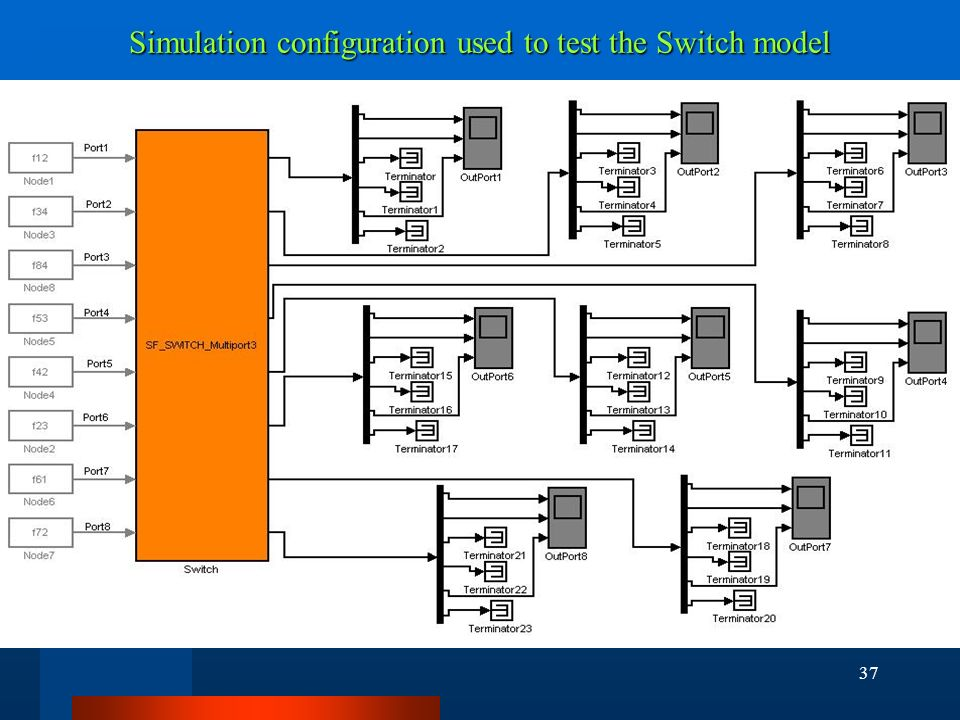 37 Simulation configuration used to test the Switch model