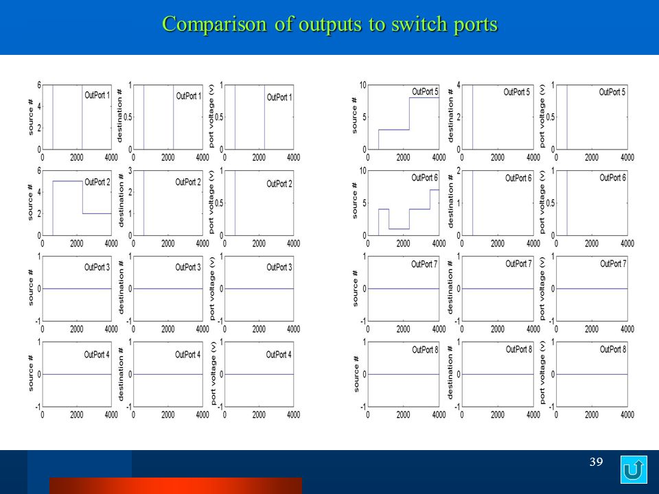 39 Comparison of outputs to switch ports