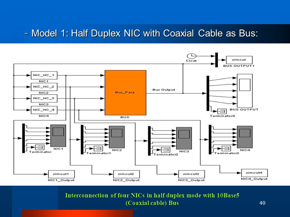 40 - Model 1: Half Duplex NIC with Coaxial Cable as Bus: - Model 1: Half Duplex NIC with Coaxial Cable as Bus: Interconnection of four NICs in half duplex mode with 10Base5 (Coaxial cable) Bus